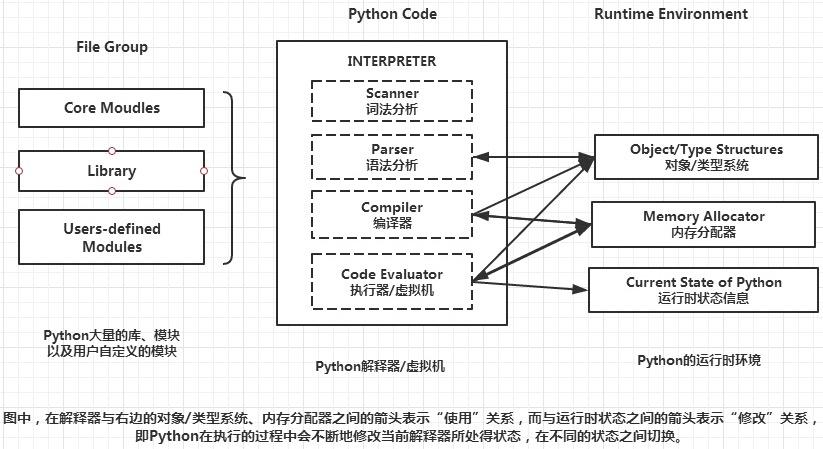 Python语言介绍