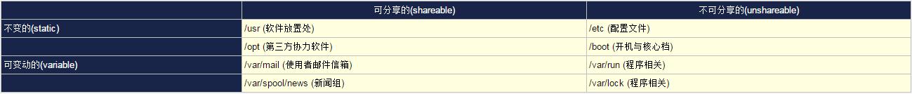 Linux文件系统目录标准介绍(FHS)