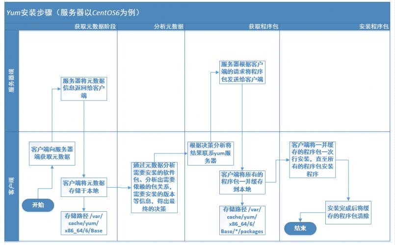 Linux中YUM包管理器
