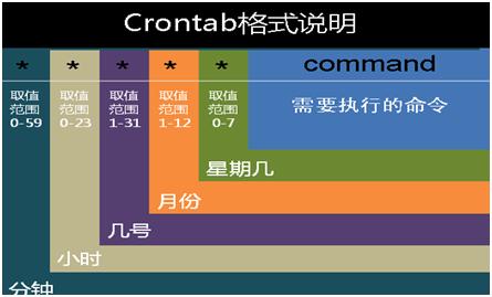 Linux中计划任务管理(crontab)