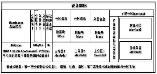Linux中磁盘与文件系统管理