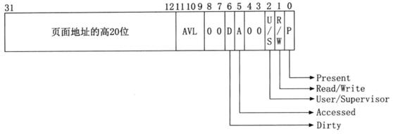 Linux系统原理之内存管理