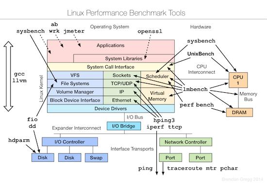 Linux下测试监控优化小工具