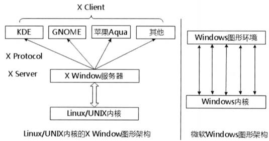 Linux图形化界面浅讲