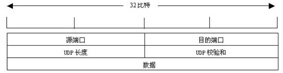 传输层之TCP协议