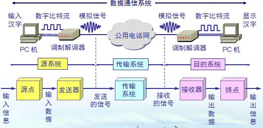 物理层之通信技术