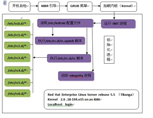 Linux系统启动过程详解(一)