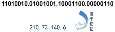 网络层之IP地址应用