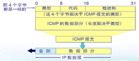 网络层之IP协议