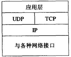 传输层之协议概述
