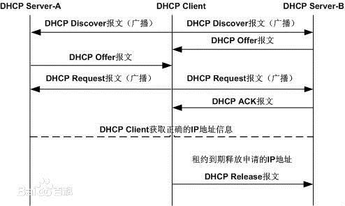 Linux服务:DHCP地址分配服务
