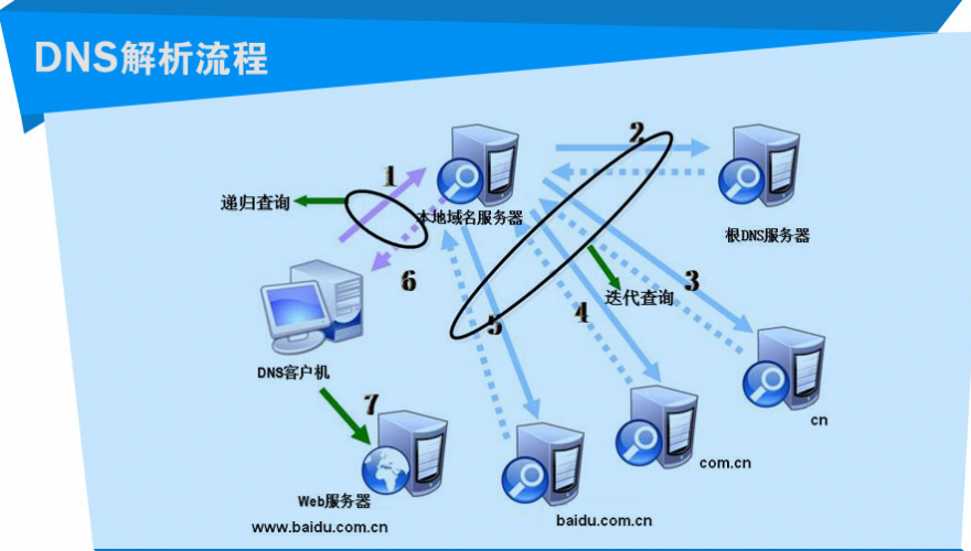 Linux中DNS服务器原理介绍(一)