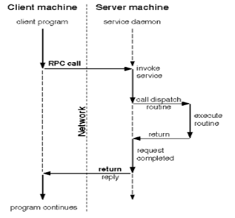 Linux服务:NFS及RPC讲解