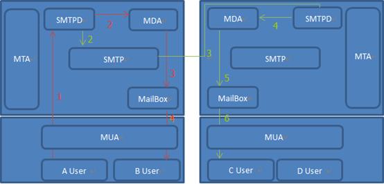 Linux中Postfix邮件原理介绍(一)
