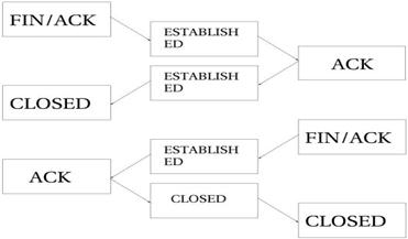 Iptables数据包状态类型(二)