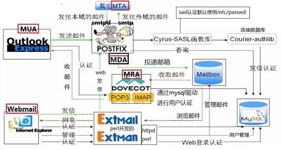 Linux中Postfix虚拟用户及虚拟域(六)