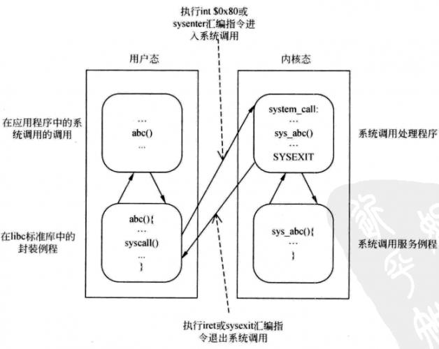 Linux系统原理之系统调用