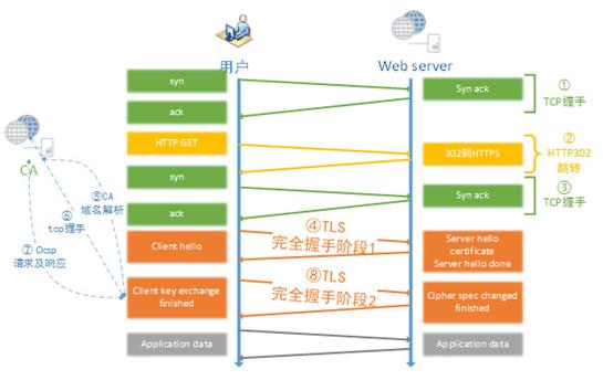 HTTPS对性能影响分析(三)