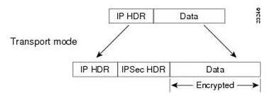安全数据传输机制VPN原理介绍