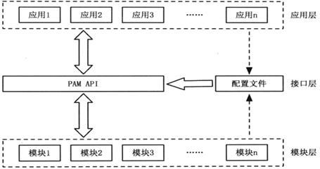 Linux中PAM用户认证机制