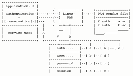Linux中Tcp_wraper和Nsswitch