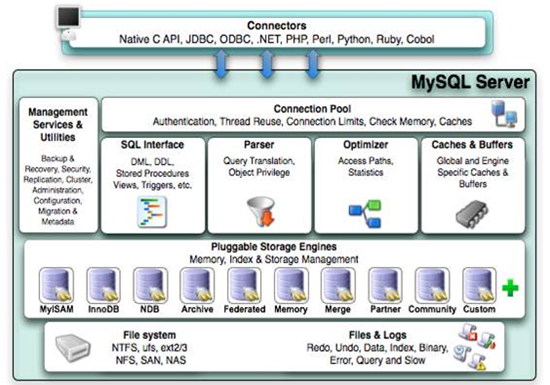 MySQL特性及架构