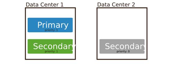 MongoDB复制集成员及架构介绍(一)