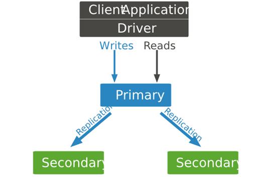 MongoDB复制集的工作原理介绍(二)