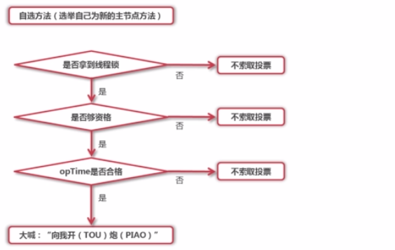 MongoDB复制集高可用选举机制(三)