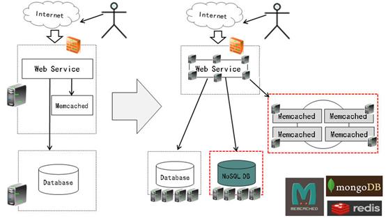 大规模网站架构方向