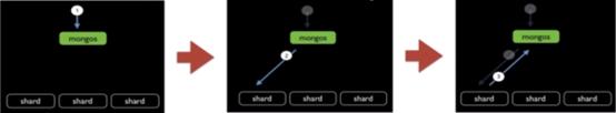 MongoDB分片查询请求机制(二)