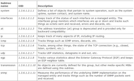 运维监控系统之SNMP协议