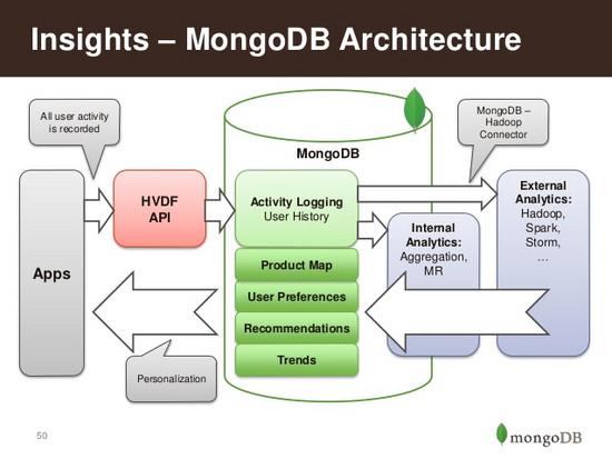 MongoDB 3.3版本发布