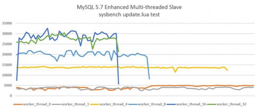 MySQL 5.7新特性:并行复制原理(MTS)