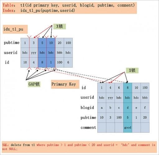 MySQL InnoDB加锁处理分析