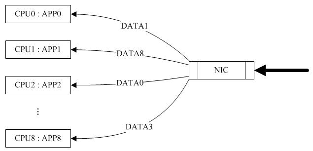 多队列网卡及网卡中断绑定阐述