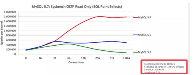 MySQL 5.7新特性概览-持续更新