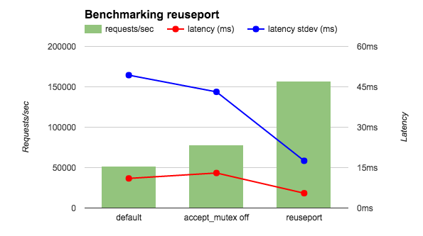 Nginx listen reuseport参数带来的性能提升