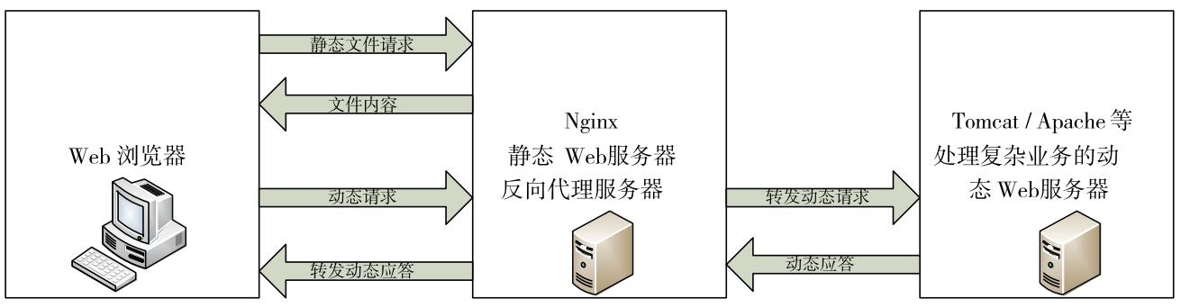 Nginx4大模块——proxy、headers、upstream、stream - 姚红- 博客园