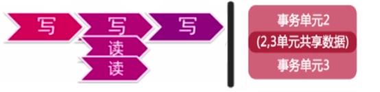 MySQL InnoDB单机事务原理(一)