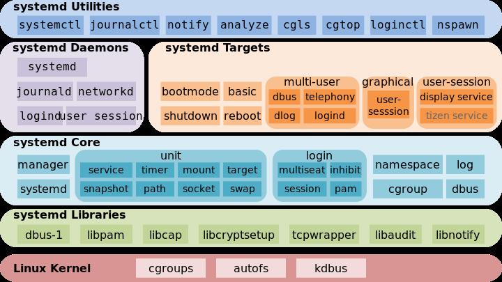 CentOS7:系统初始化Systemd介绍篇(一)