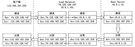 LVS负载均衡—基础理论知识学习(一)