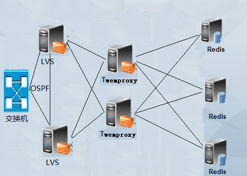 Twemproxy代理Redis数据分片方案实践
