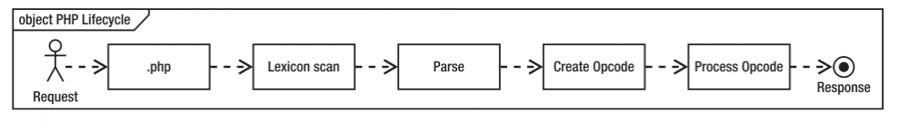 PHP加速器之opcache配置详解