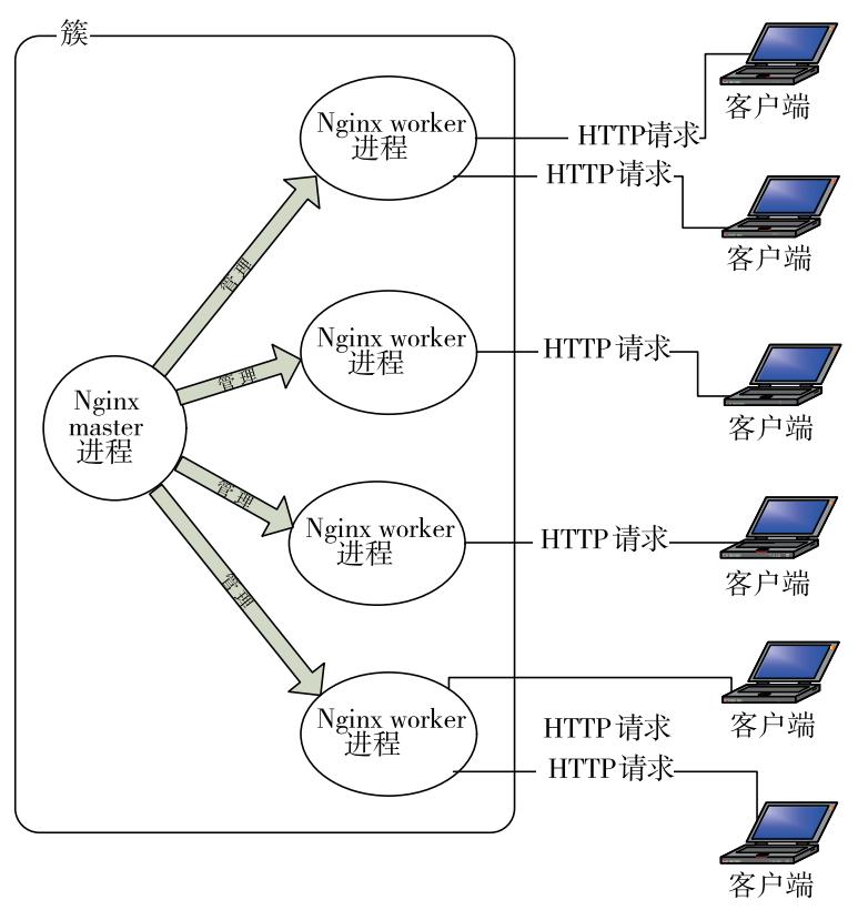 Nginx进程间的关系