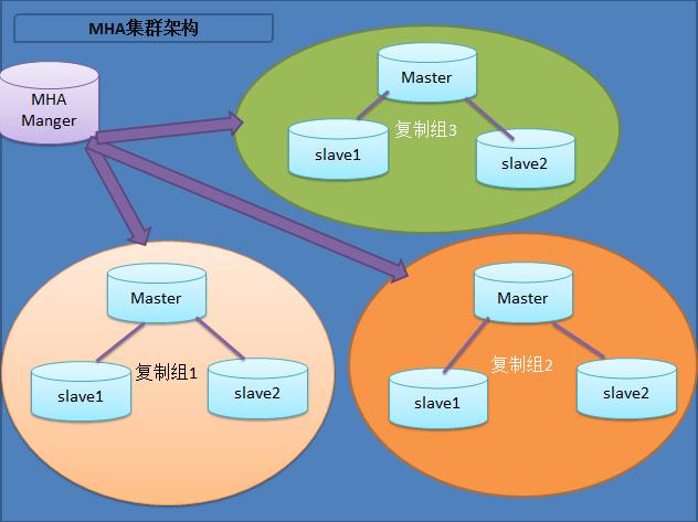 MySQL基于MHA高可用理论篇