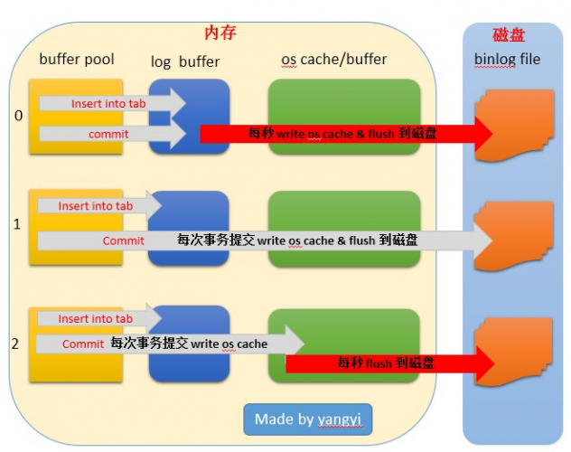 MySQL安全之sync_binlog&innodb_flush_log_at_trx_commit参数