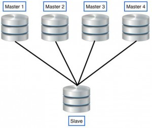 MySQL 5.7新特性:多源复制实践