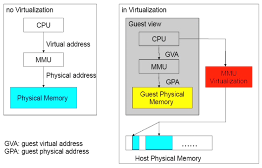 虚拟化技术原理(CPU、内存、IO)