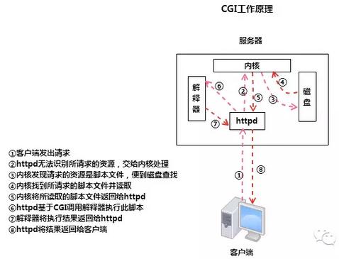 CGI、FastCGI及PHP-FPM的关系